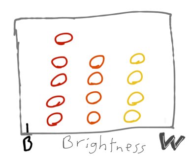 histogram made simple